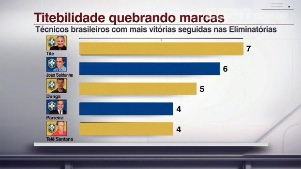 Tite se isola como técnico brasileiro com mais vitórias seguidas em Eliminatórias