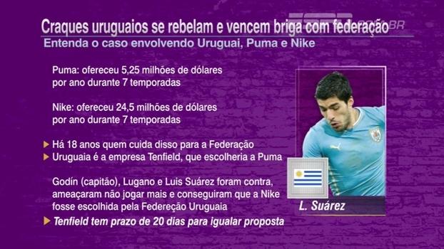 Futebol no Mundo explica polêmica que fez atletas peitarem federação uruguaia com Nike e Puma