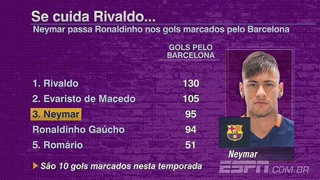 Neymar ultrapassa Ronaldinho em gols marcados pelo Barcelona