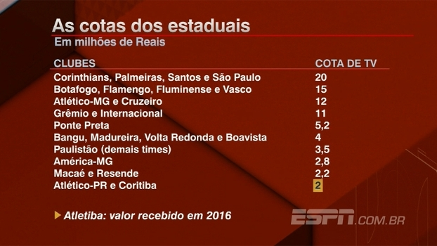 Comentaristas do BB Debate opinam sobre cancelamento do Atletiba