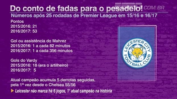 O pesadelo do Leicester: veja comparação entre as temporadas do atual campeão da Premier League