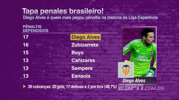 Bertozzi não entende ausência de Diego Alves na seleção brasileira ... 7085cb9c08dbb