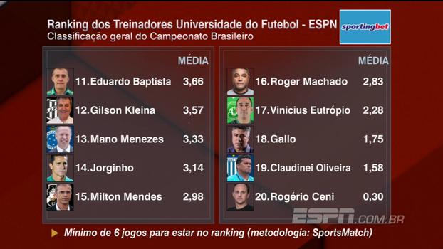 Confira o Ranking dos Treinadores após a 19ª rodada do Campeonato Brasileiro