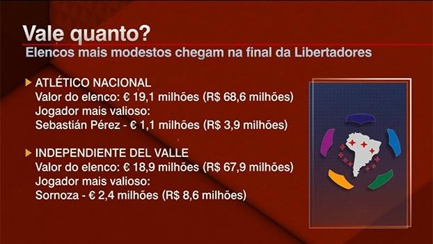 Final da Libertadores tem elencos modestos em relação a outros anos; Bate Bola debate