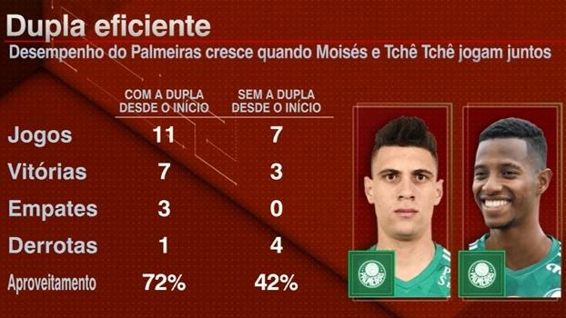 Com Moisés e Tchê Tchê, aproveitamento do Palmeiras é muito superior; Marra elogia versatilidade