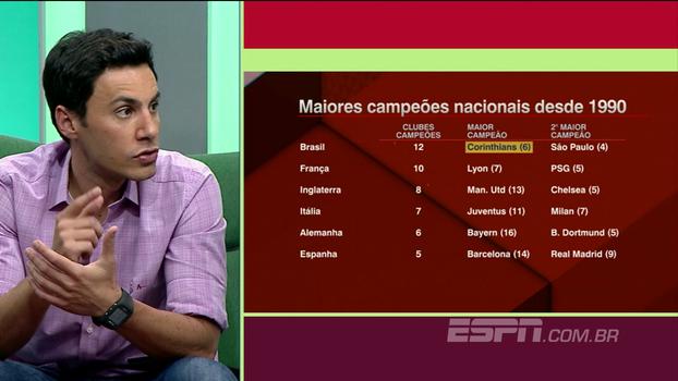 Desde 1990, 12 equipes venceram o brasileiro e o Corinthians é o maior campeão; compare com o resto do mundo