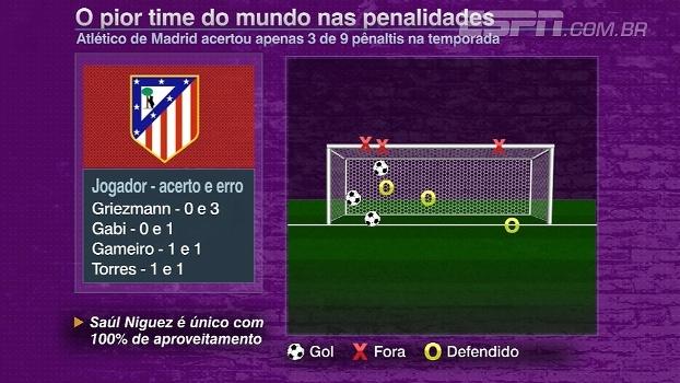 Hora de treinar! Atlético de Madri marcou só 3 de 9 pênaltis na temporada