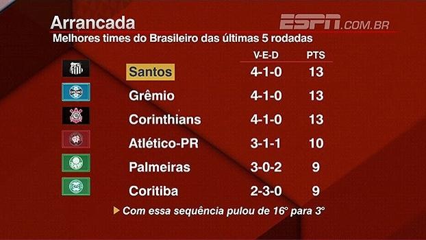 Bate Bola Bom Dia destaca desempenho defensivo do Santos nas últimas 5 rodadas