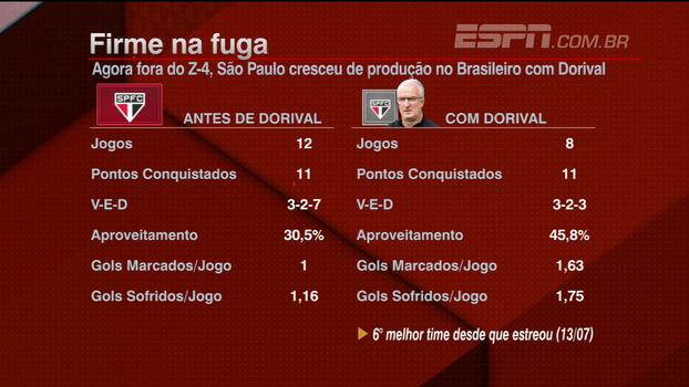 Desde que Dorival estreou, São Paulo é o sexto melhor time do campeonato; veja números