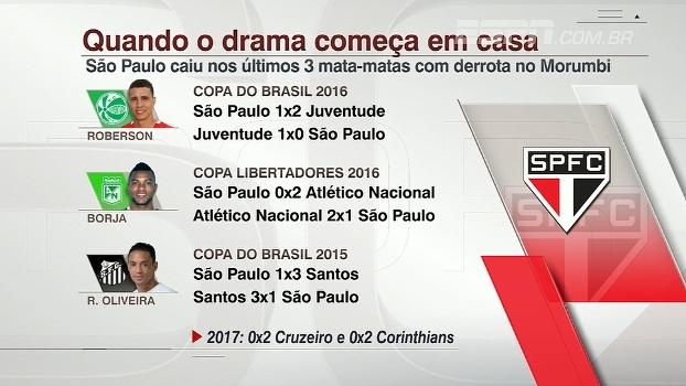Drama em casa: São Paulo caiu nos últimos 3 mata-matas com derrota no Morumbi