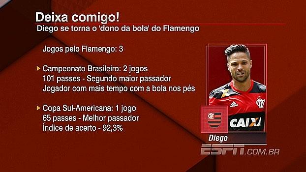 Com 3 jogos pelo Fla, Diego se torna o melhor passador na Sul-Americana