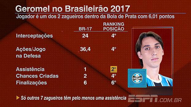 Bate Bola exalta números de Geromel, destaque entre os zagueiros no Bola de Prata