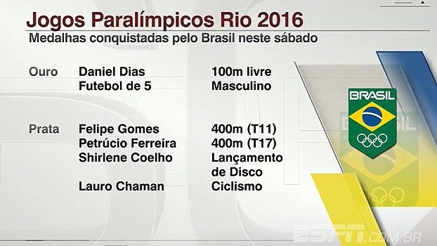 Brasil conquista mais 6 medalhas neste sábado nos Jogos Paralímpicos