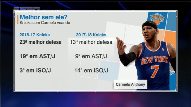 Knicks estão melhores sem Carmelo Anthony? ESPN League analisa
