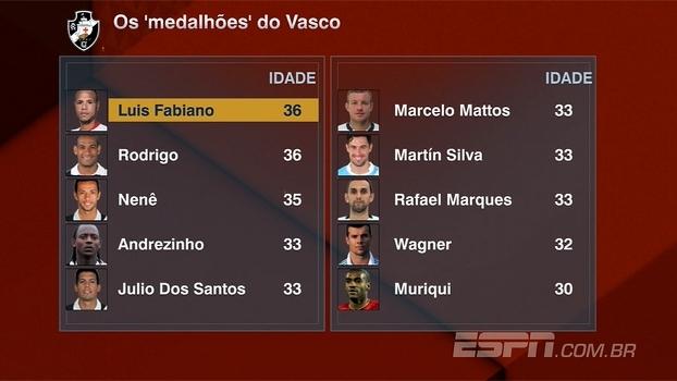 Idade do elenco pode atrapalhar o Vasco? Veja o debate no Bate Bola