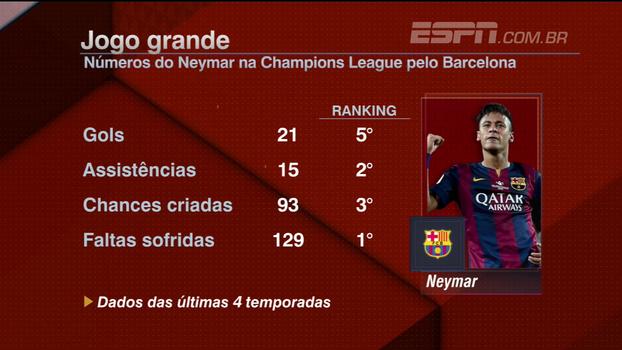 Neymar é decisivo em jogo grande; veja números dele na Champions e ranking de gols no mata-mata