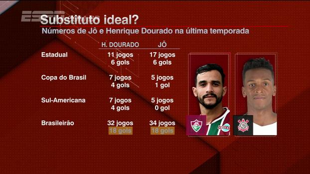 Rafael Oliveira aprova Henrique 'Ceifador' no Corinthians
