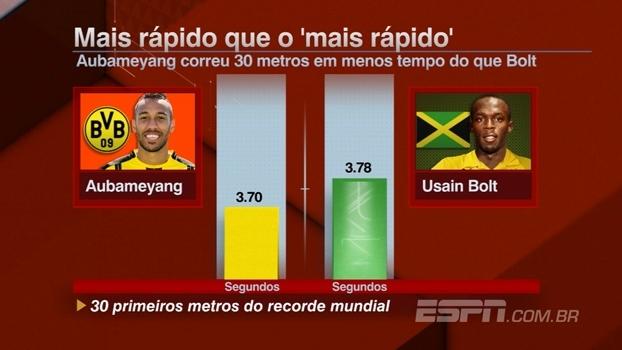 Mais rápido que o Bolt?! Jogador do Dortmund tem índice melhor que o do jamaicano