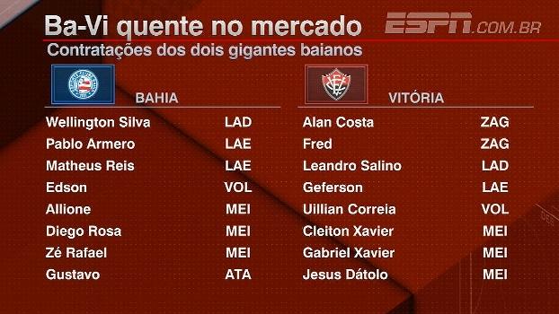 Bahia e Vitória se movimentam no mercado; Blogueiros opinam sobre contratações