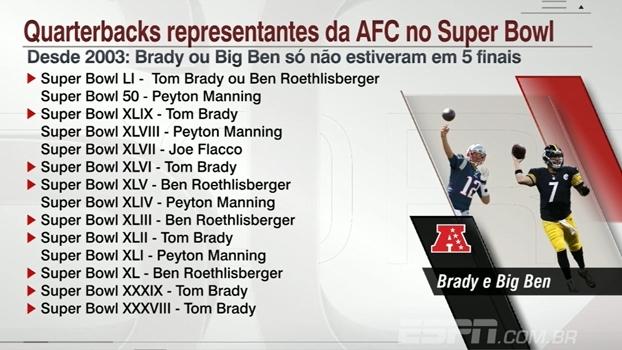 Supremacia Brady e Big Ben: quarterbacks estiveram em 9 dos últimos 14 Super Bowls