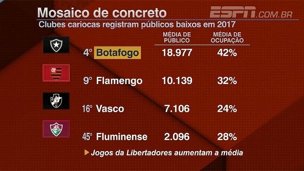 Cadê todo mundo? Média de público no Rio é baixa no início de 2017
