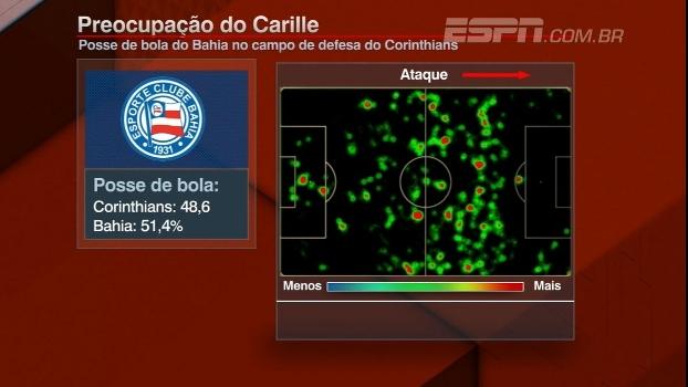 Marra destaca Bahia apesar de derrota: 'Corinthians não teve a produção de outros jogos'