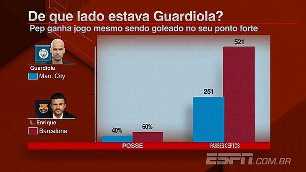 Feitiço contra o feiticeiro? Apesar de vitória, Guardiola 'apanhou' em seus pontos fortes