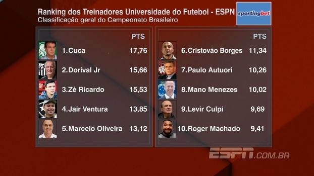Cuca mantém vantagem e termina 2016 na liderança do ranking dos treinadores do Brasileirão