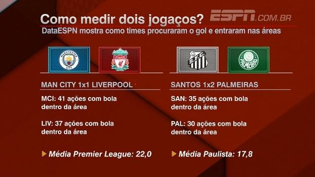 DataESPN: como City, Liverpool, Santos e Palmeiras procuraram o gol e entraram nas áreas