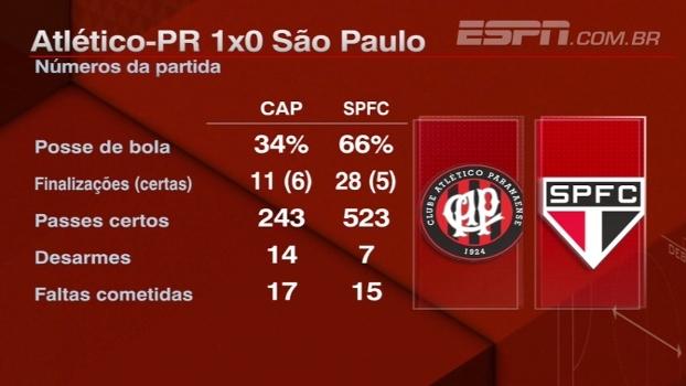 ´Time sem confiança'; Hofman analisa partida do São Paulo contra Atlético-PR