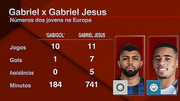 Calçade analisa números de Gabigol e Gabriel Jesus, e destaca maturidade de Jesus: 'Ele não se acha'