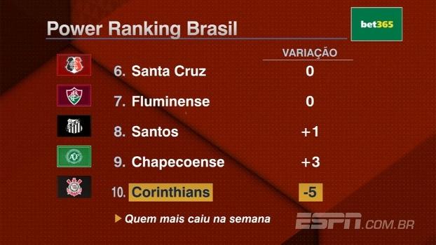 Power Ranking Brasil: Corinthians despenca, Inter sobe 7 posições e líder segue o mesmo
