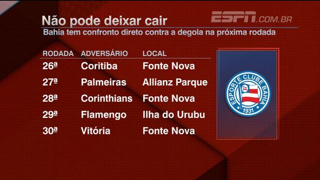 BB Nordeste analisa 'sequência dificílima' do Bahia no Campeonato Brasileiro