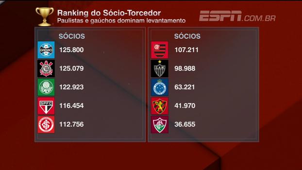 Grêmio lidera ranking de sócio-torcedor; Bruno Vicari questiona: 'Quanto fatura em cima dele?'