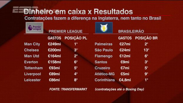 BB na Veia compara gastos do Brasileirão com a Premier League