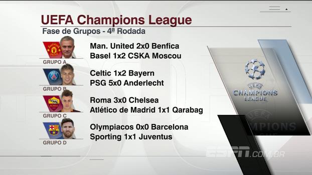 Confira os resultados da terça-feira de jogos da Champions League