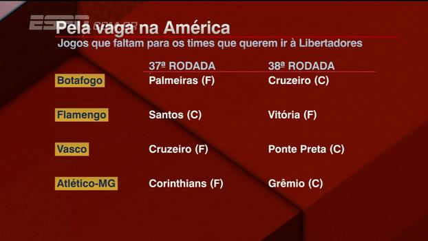 Quem fica com as últimas vagas na Libertadores? Bate Bola analisa concorrentes e calendário