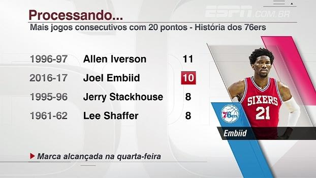 Embiid se torna 2º jogador da história dos 76ers com maior sequência de jogos com 20 pontos