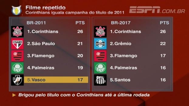 BB Bom Dia analisa Corinthians no Brasileiro e compara com campanha do título de 2011