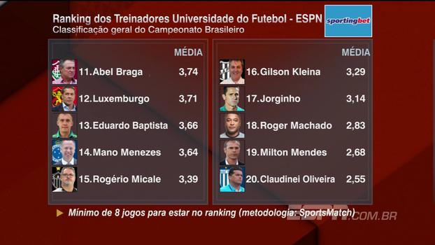 Confira o Ranking dos Treinadores após a 24ª rodada do Campeonato Brasileiro