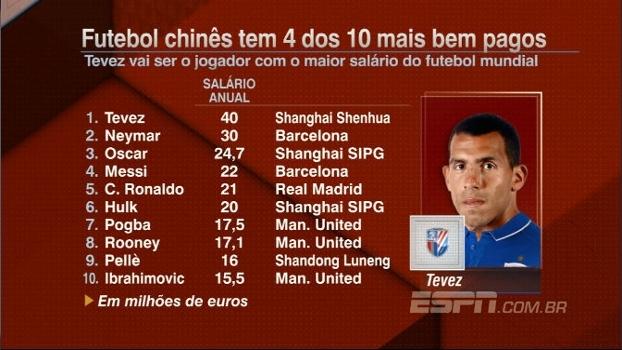 Rafa Oliveira fala sobre Tevez na China: 'Não sei se vai conseguir se motivar e ter cabeça para ficar