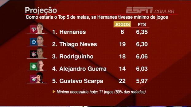 Hernanes seria líder do Bola de Prata, caso tivesse o mínimo de jogos necessários: Veja os números do meia