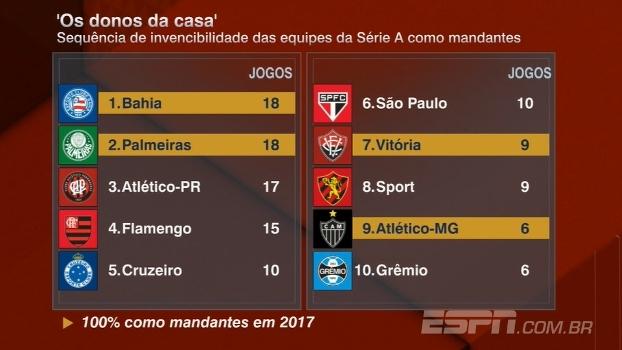 Os donos da casa: veja quais são os clubes da Série A que estão a mais tempo sem perder