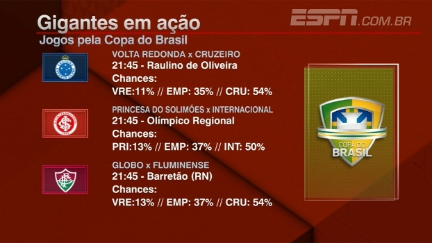 Bate Bola Debate palpita sobre os confrontos da Copa do Brasil nesta quarta