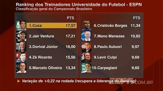 Ranking dos Treinadores: Cuca ultrapassa Jair Ventura e é o novo líder