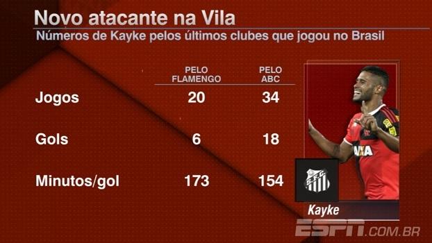 Hofman classifica Kayke como 'aposta', mas melhor opção do que Rodrigão no Santos