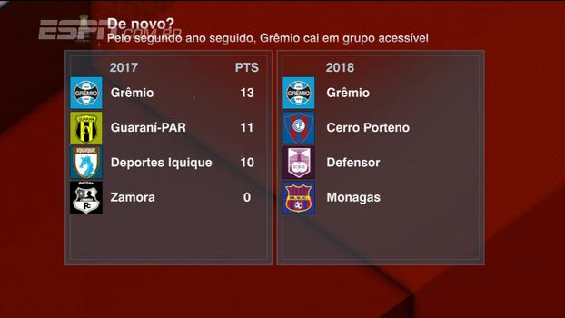 BB Bom Dia vê Grêmio com sorte na Libertadores depois de sorteio dos grupos