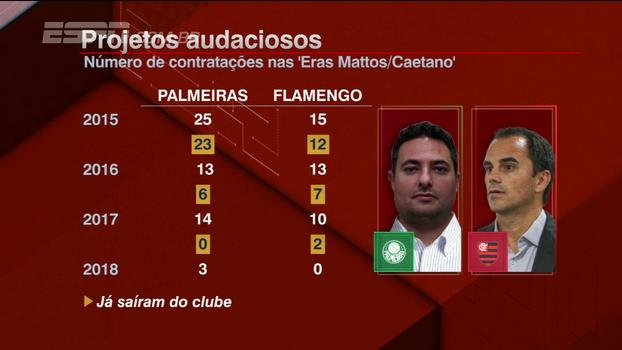 Investimento valeu a pena? BB Bom Dia analisa projetos de Palmeiras e Flamengo