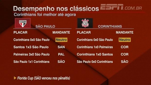 Alê Oliveira: 'Em alguns momentos, Carille faz o Corinthians menor tecnicamente do que ele é'