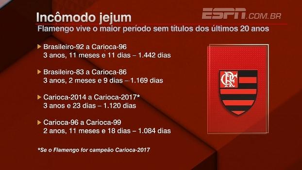 Incômodo jejum: Flamengo vive o maior período sem títulos dos últimos 20 anos